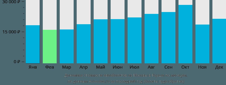 Динамика стоимости авиабилетов из Москвы в Карши по месяцам