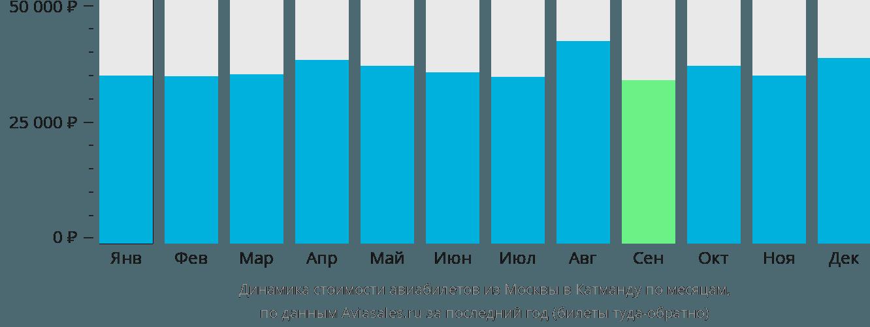 Динамика стоимости авиабилетов из Москвы в Катманду по месяцам