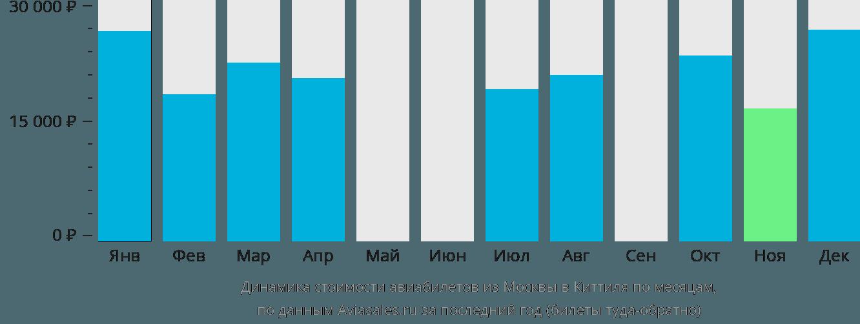 Динамика стоимости авиабилетов из Москвы в Киттиля по месяцам