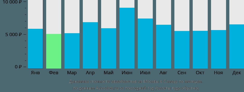 Динамика стоимости авиабилетов из Москвы в Самару по месяцам