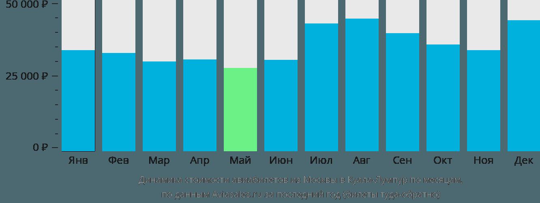 Динамика стоимости авиабилетов из Москвы в Куала-Лумпур по месяцам