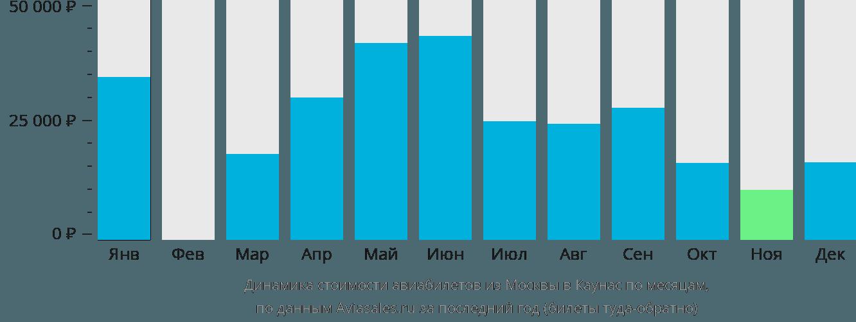 Динамика стоимости авиабилетов из Москвы в Каунас по месяцам