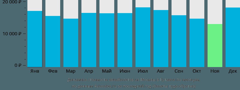 Динамика стоимости авиабилетов из Москвы в Кутаиси по месяцам