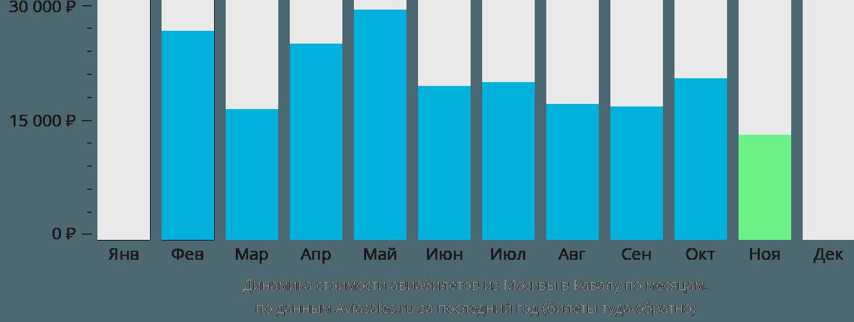 Динамика стоимости авиабилетов из Москвы в Кавалу по месяцам