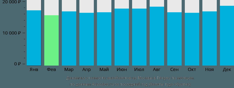 Динамика стоимости авиабилетов из Москвы в Гянджу по месяцам