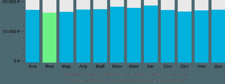 Динамика стоимости авиабилетов из Москвы в Кировск по месяцам