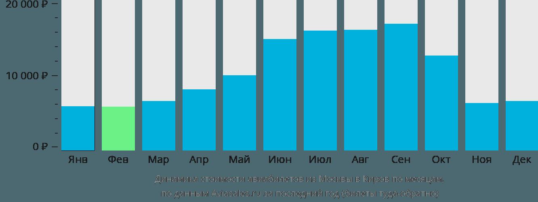 Динамика стоимости авиабилетов из Москвы в Киров по месяцам