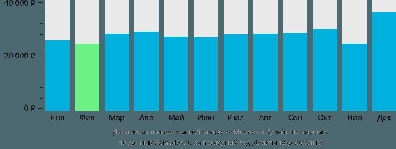 Динамика стоимости авиабилетов из Москвы в Кувейт по месяцам