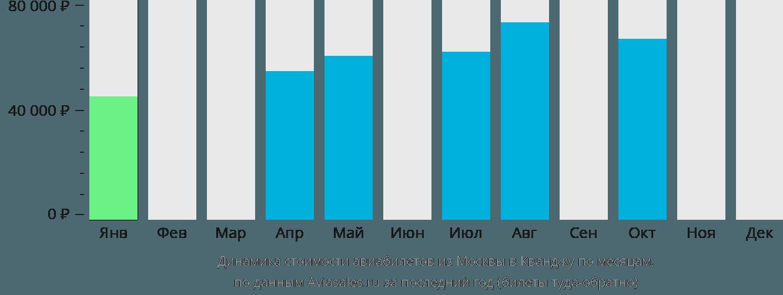 Динамика стоимости авиабилетов из Москвы в Кванджу по месяцам