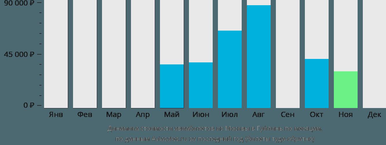 Динамика стоимости авиабилетов из Москвы в Гуйлинь по месяцам