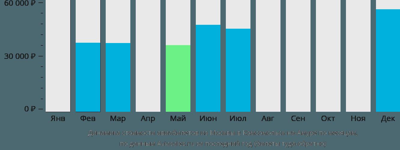 Динамика стоимости авиабилетов из Москвы в Комсомольск-на-Амуре по месяцам