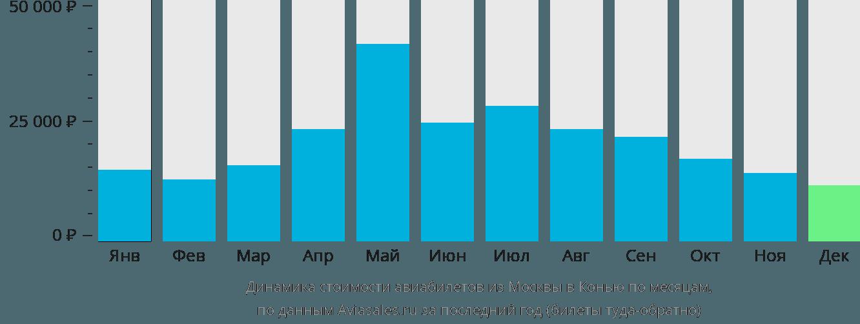 Динамика стоимости авиабилетов из Москвы в Конью по месяцам