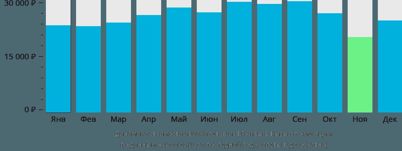 Динамика стоимости авиабилетов из Москвы в Кызыл по месяцам