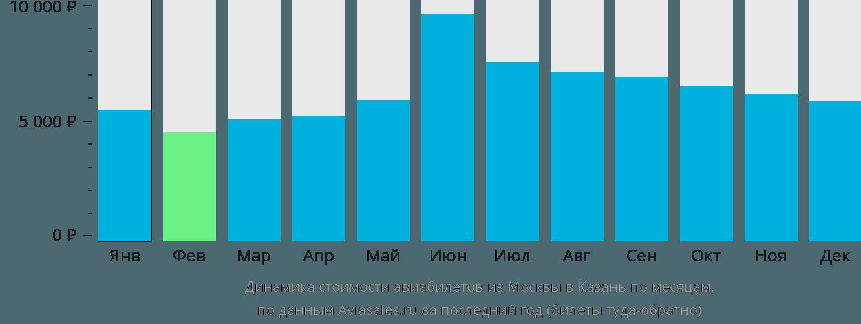 Динамика стоимости авиабилетов из Москвы в Казань по месяцам