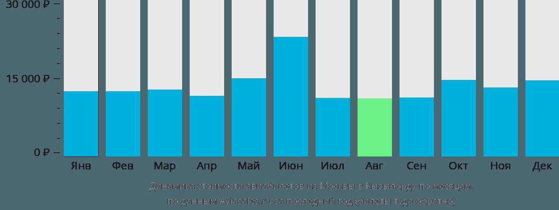Динамика стоимости авиабилетов из Москвы в Кызылорду по месяцам