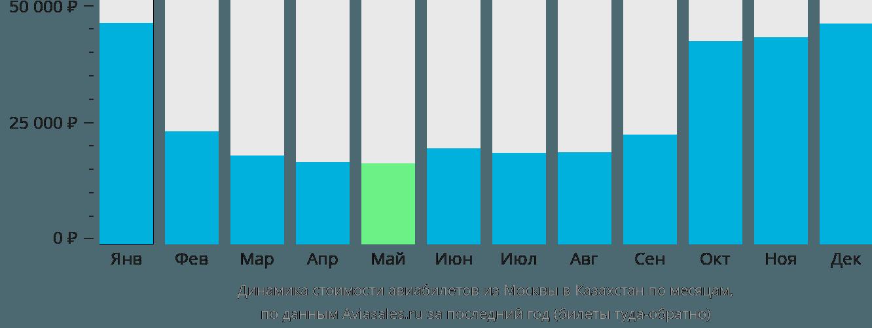 Динамика стоимости авиабилетов из Москвы в Казахстан по месяцам
