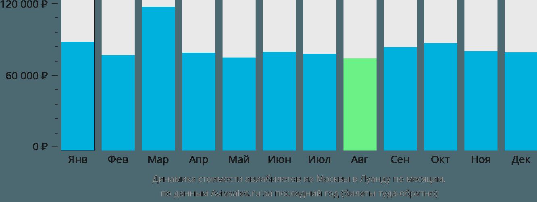 Динамика стоимости авиабилетов из Москвы в Луанду по месяцам
