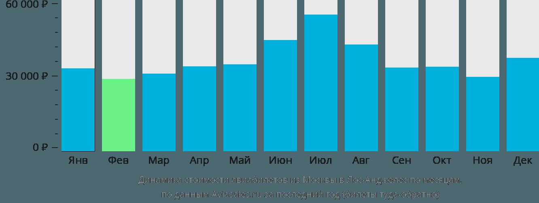 Динамика стоимости авиабилетов из Москвы в Лос-Анджелес по месяцам