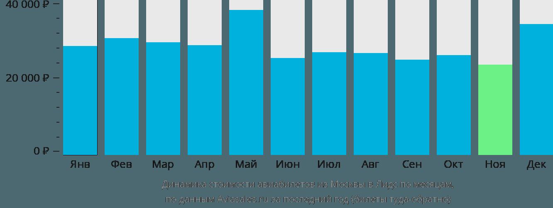 Динамика стоимости авиабилетов из Москвы в Лидс по месяцам