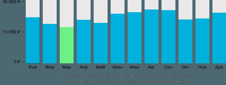 Динамика стоимости авиабилетов из Москвы в Худжанд по месяцам