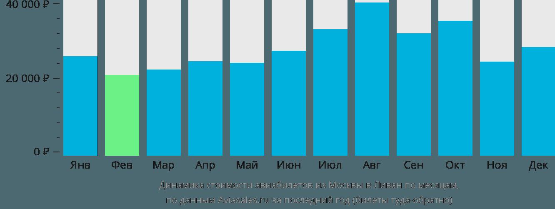 Динамика стоимости авиабилетов из Москвы в Ливан по месяцам