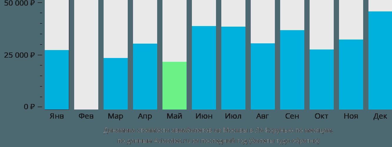 Динамика стоимости авиабилетов из Москвы в Ла-Корунью по месяцам