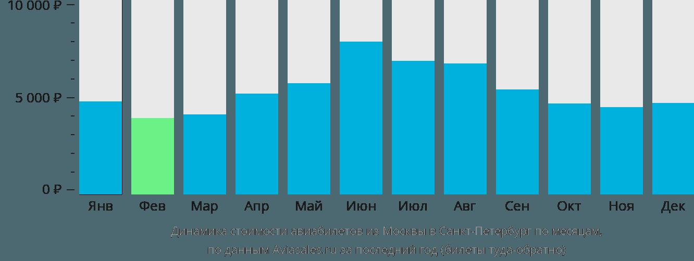 Динамика стоимости авиабилетов из Москвы в Санкт-Петербург по месяцам