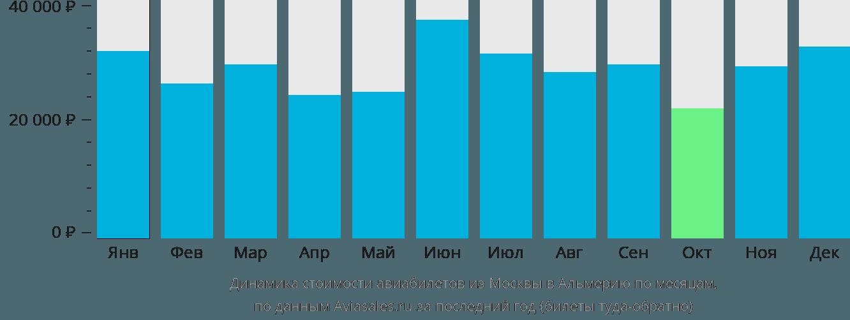 Динамика стоимости авиабилетов из Москвы в Альмерию по месяцам