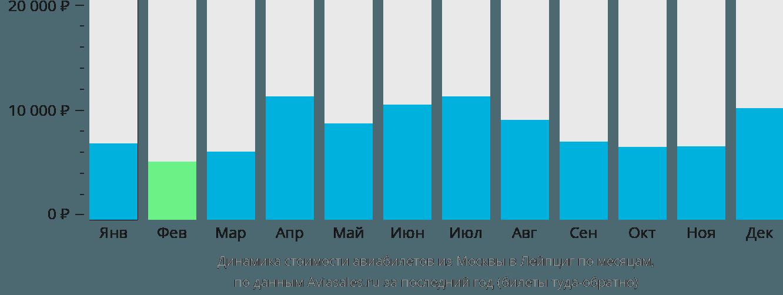 Динамика стоимости авиабилетов из Москвы в Лейпциг по месяцам