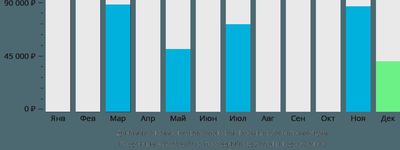 Динамика стоимости авиабилетов из Москвы в Леон по месяцам