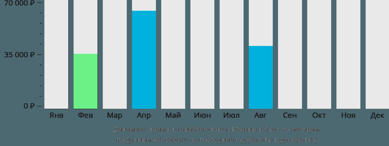 Динамика стоимости авиабилетов из Москвы в Льеж по месяцам