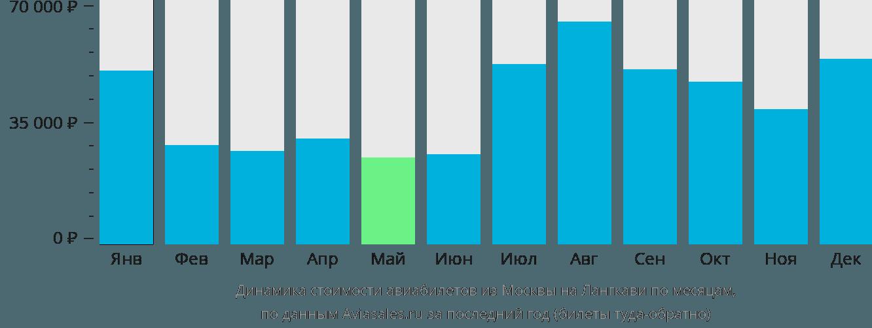 Динамика стоимости авиабилетов из Москвы на Лангкави по месяцам