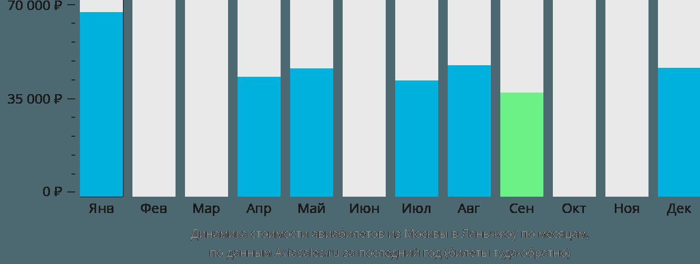 Динамика стоимости авиабилетов из Москвы в Ланьчжоу по месяцам