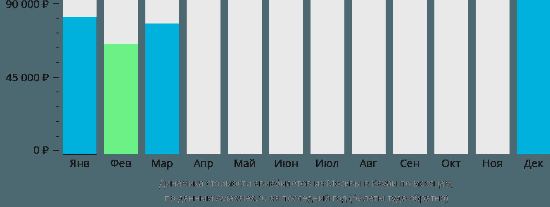 Динамика стоимости авиабилетов из Москвы в Кауаи по месяцам