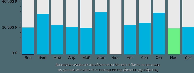 Динамика стоимости авиабилетов из Москвы в Лилль по месяцам
