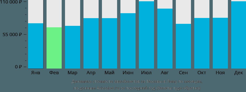 Динамика стоимости авиабилетов из Москвы в Лиму по месяцам