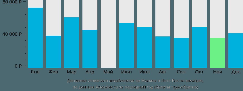 Динамика стоимости авиабилетов из Москвы в Литл-Рок по месяцам
