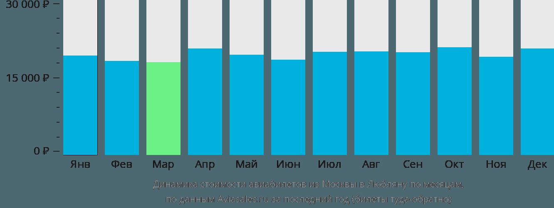 Динамика стоимости авиабилетов из Москвы в Любляну по месяцам