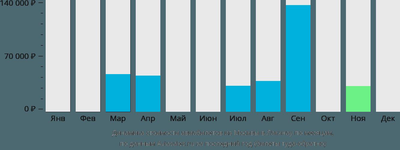 Динамика стоимости авиабилетов из Москвы в Лакхнау по месяцам