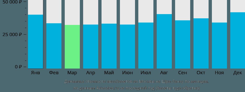 Динамика стоимости авиабилетов из Москвы на Шри-Ланку по месяцам