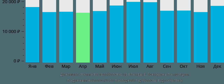 Динамика стоимости авиабилетов из Москвы в Ленкорань по месяцам