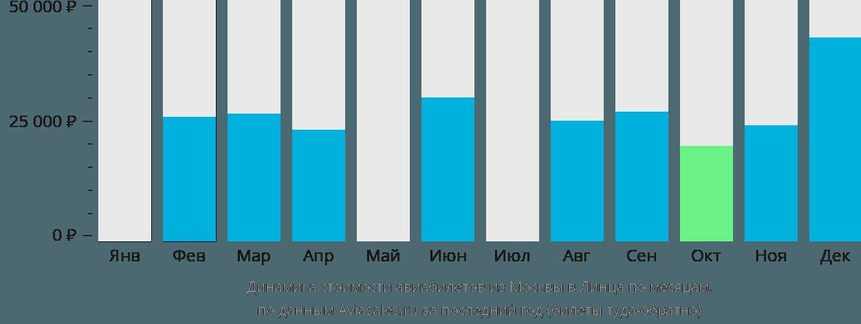Динамика стоимости авиабилетов из Москвы в Линца по месяцам