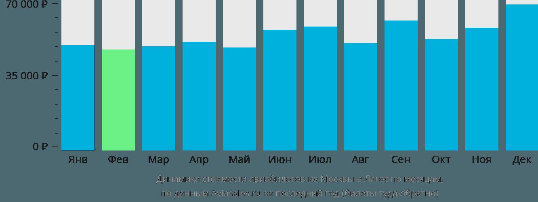 Динамика стоимости авиабилетов из Москвы в Лагос по месяцам