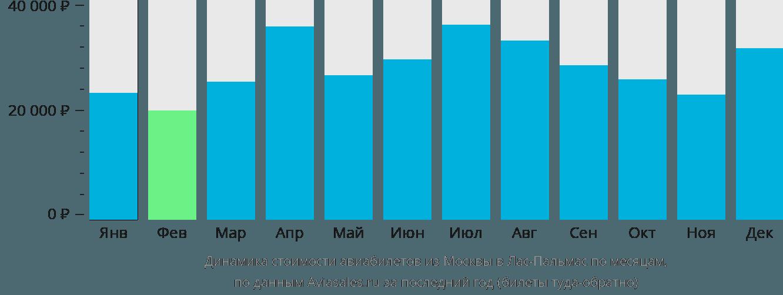 Динамика стоимости авиабилетов из Москвы в Лас-Пальмас по месяцам