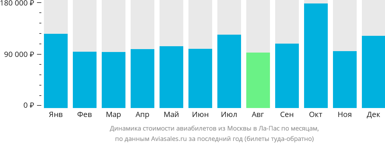 Динамика стоимости авиабилетов из Москвы в Ла-Пас по месяцам