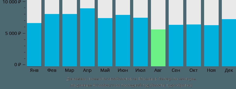 Динамика стоимости авиабилетов из Москвы в Липецк по месяцам
