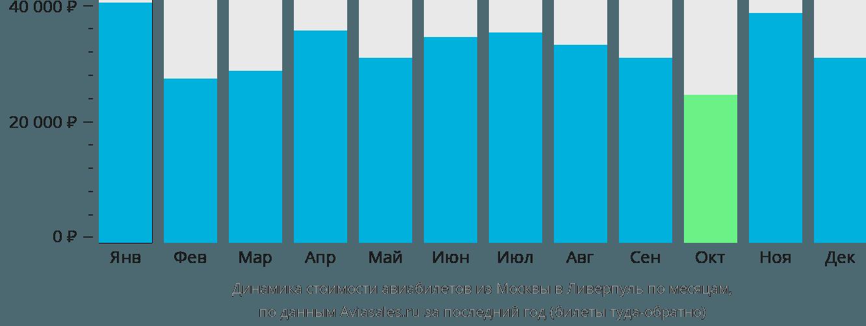 Динамика стоимости авиабилетов из Москвы в Ливерпуль по месяцам