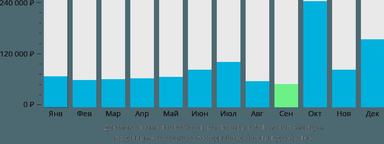 Динамика стоимости авиабилетов из Москвы в Ла-Роману по месяцам