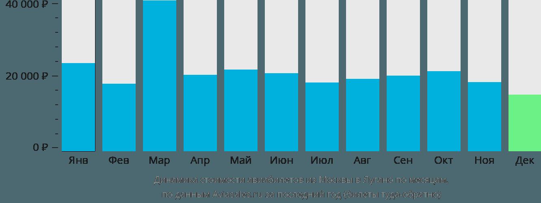 Динамика стоимости авиабилетов из Москвы в Лугано по месяцам