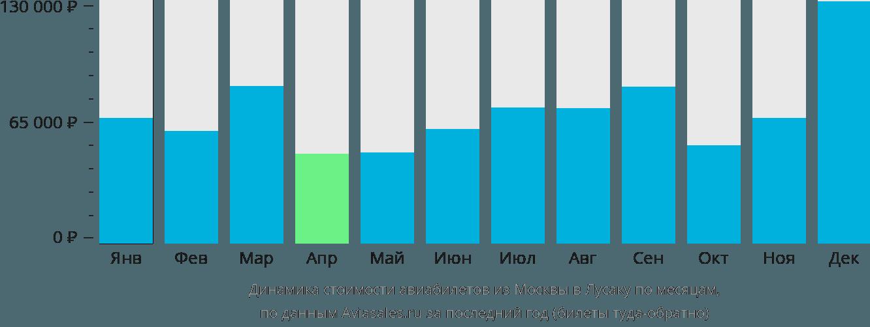 Динамика стоимости авиабилетов из Москвы в Лусаку по месяцам